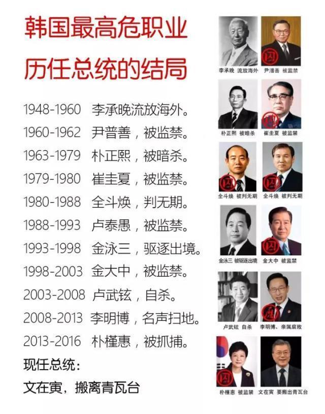 韩国最高危职业,历任总统的结局