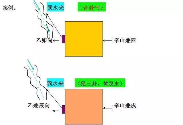 杨公三元地理