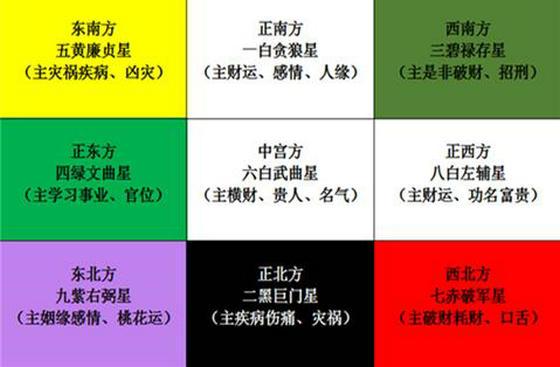 2021年紫白飞星财运五黄